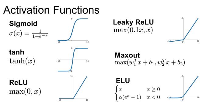 Exemples de fonctions d'activation