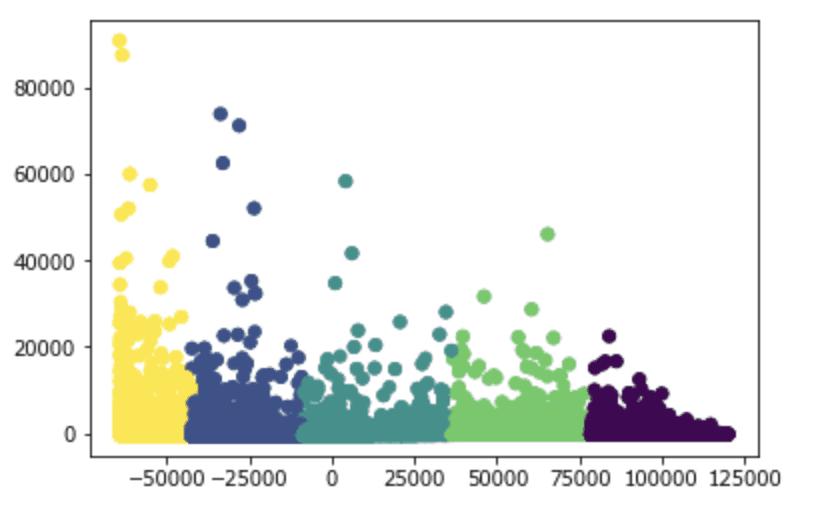 graphique nuage de points des clusters