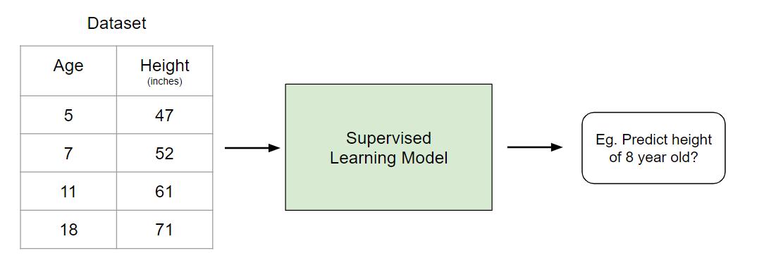 Exemple d'apprentissage supervisé
