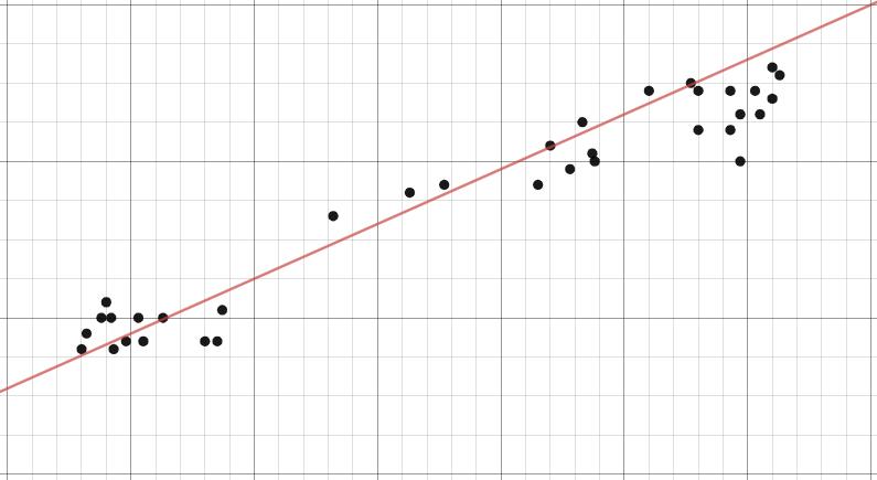 Exemple de régression linéaire