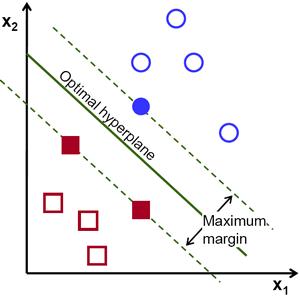 Exemple de support vector machine