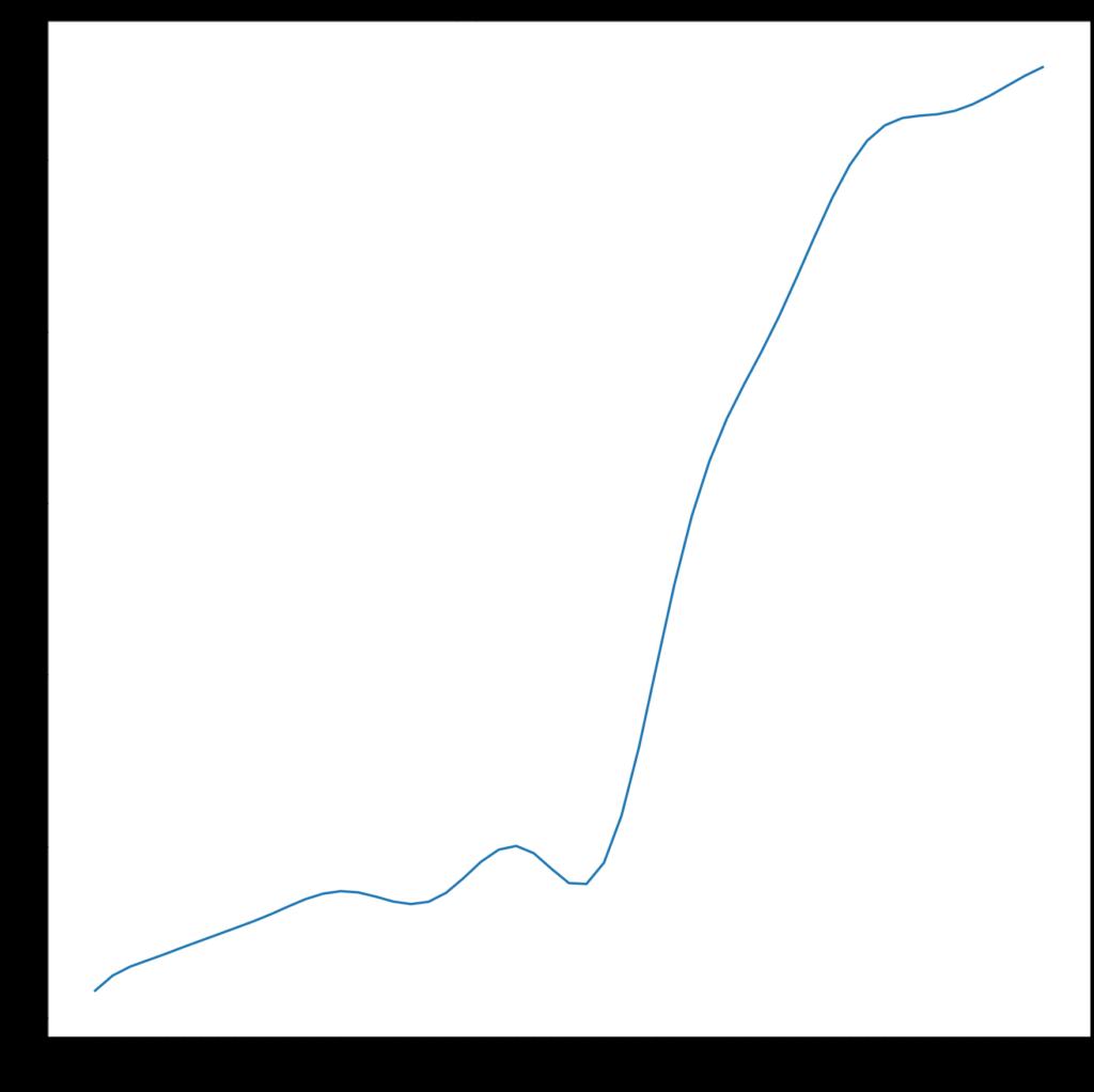 Matplotlib - Visualisation de données