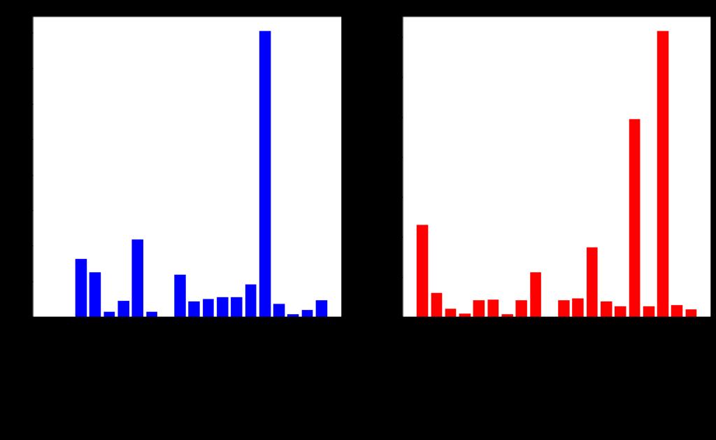 Visualisation de données : Population vs. Densité de Population