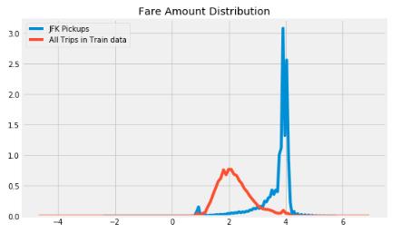 Machine Learning : Prédiction du prix des taxis - Analyse exploratoire (1ère partie)